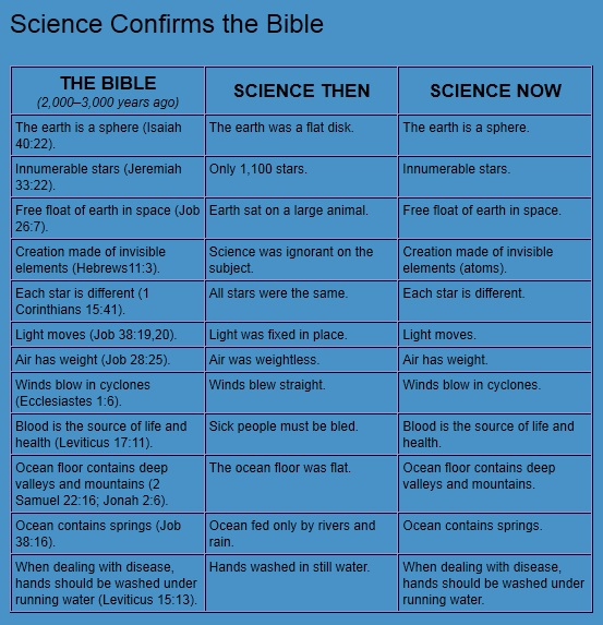 science-confirms-the-bible
